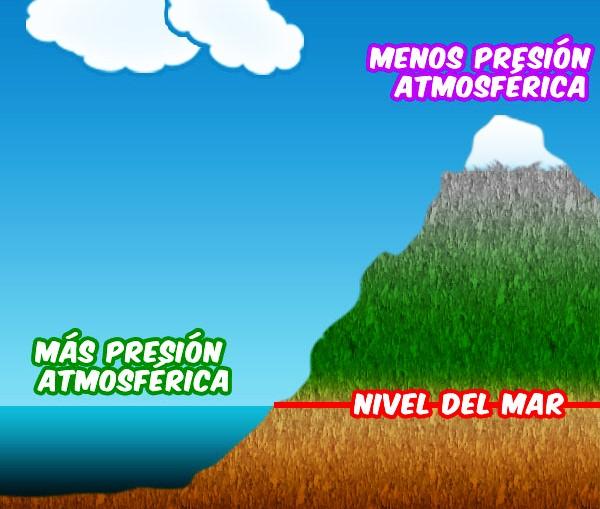 Presión atmosférica al nivel del mar