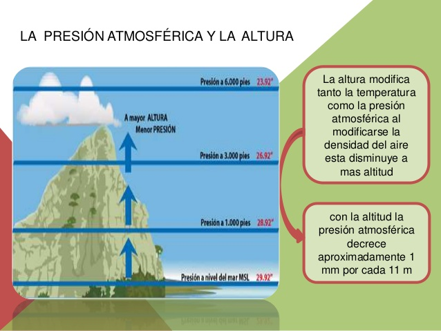 Relación entre presión atmosférica y altura