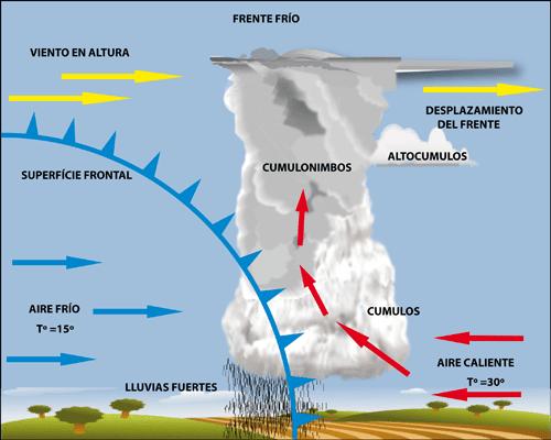 Relación entre presión atmosférica y lluvia