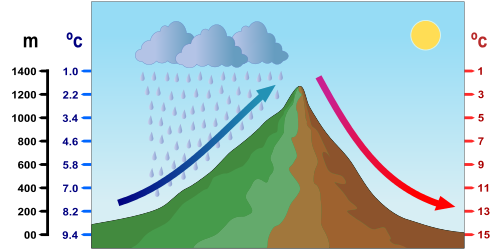 Relación entre presión atmosférica y temperatura